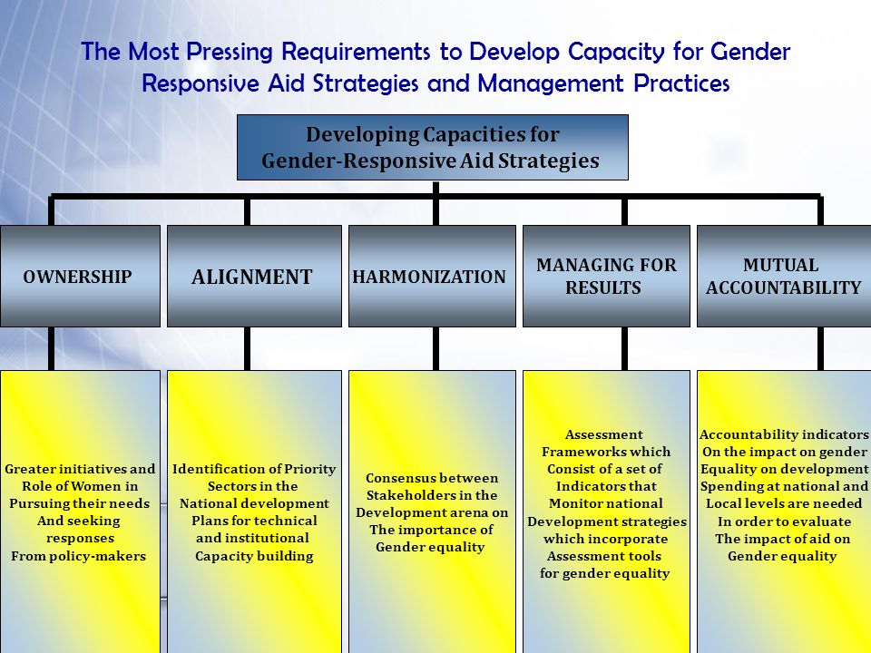 The Most Pressing Requirements to Develop Capacity for Gender