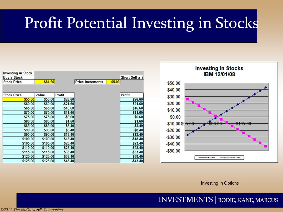 Stock options profit