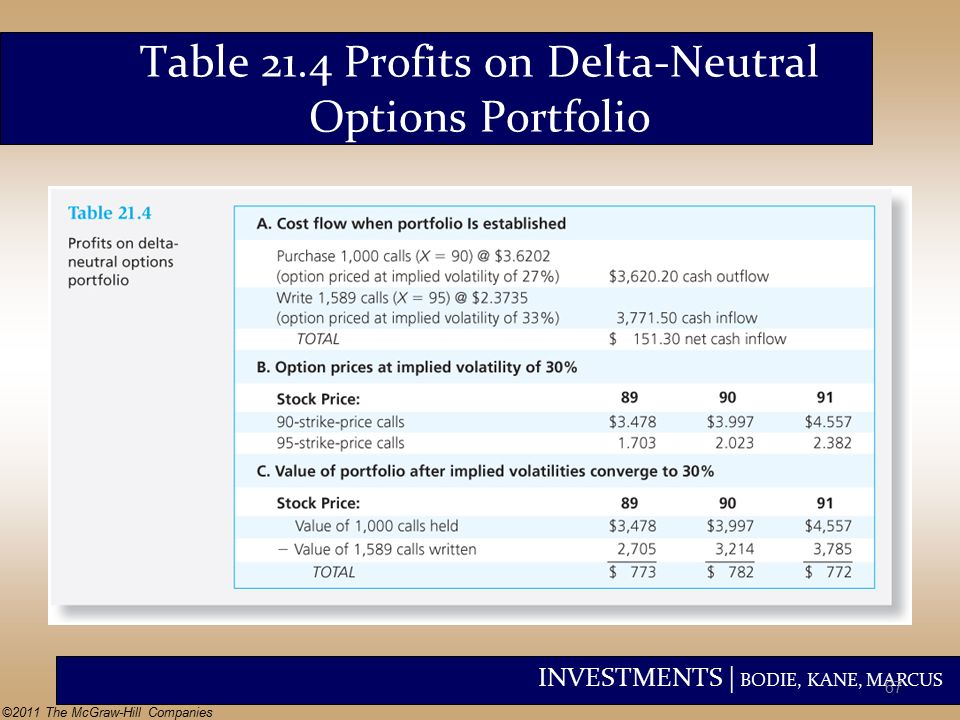 Delta neutral fx options