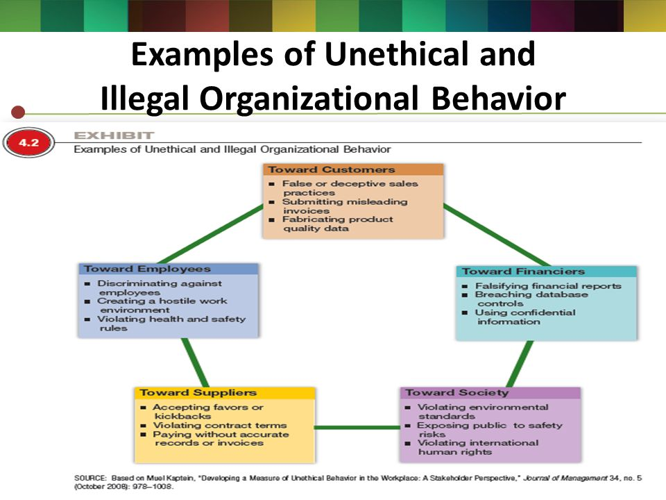 examples for organizational behavior