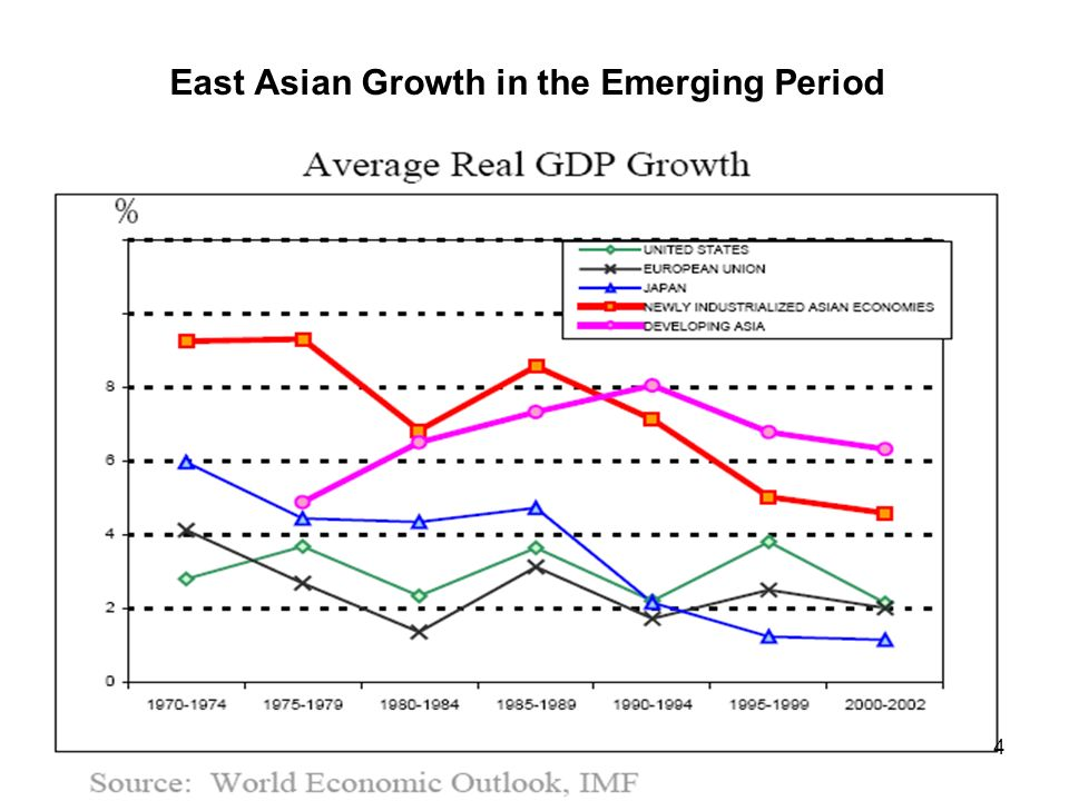 rapid economic growth in east asian Rapid economic growth in east asia data and source east asia has a remarkable record of high and sustained economic growth over the past three decades.