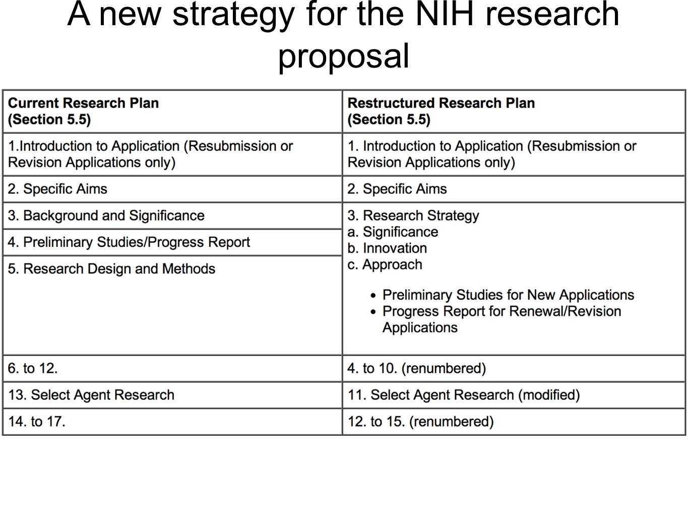 nih research proposal Tibbs example proposals  nih nrsa f31 example 6 this proposal was funded in 2015 and  previous research essay and proposal for a funded grfp.
