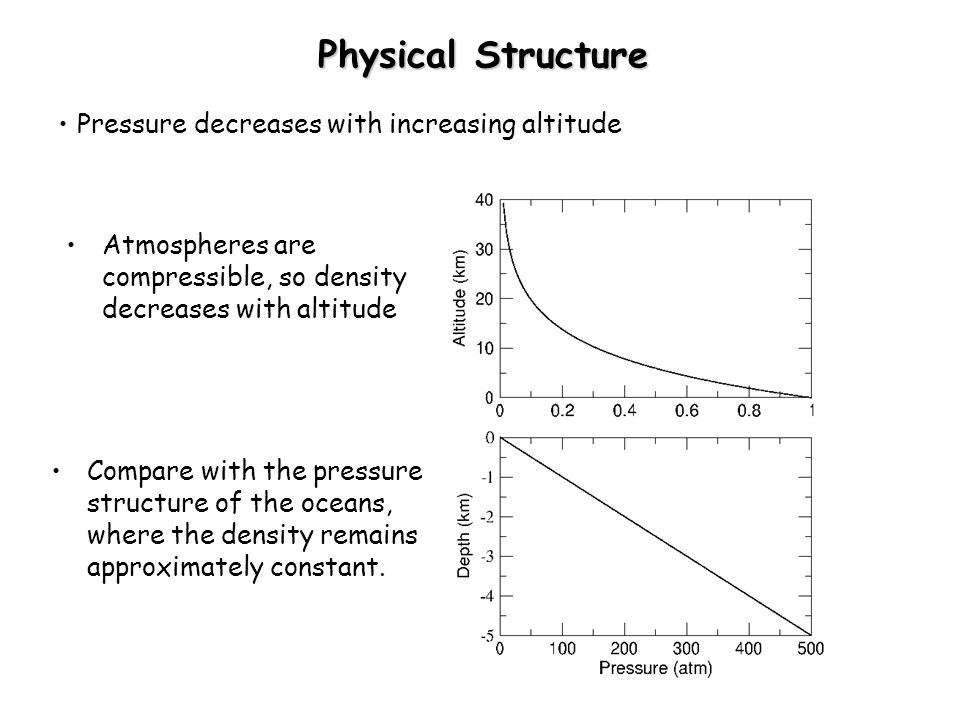 how pressure decreases with altitude essay Unlike the change in pressure and density, changes in air temperature are  in  the stratosphere, temperature increases with altitude  lesson summary[edit.