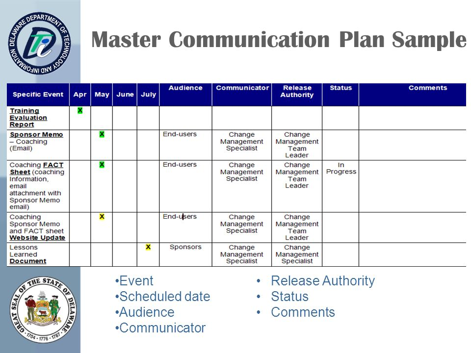 Nice event communications plan template contemporary for Change management communication template