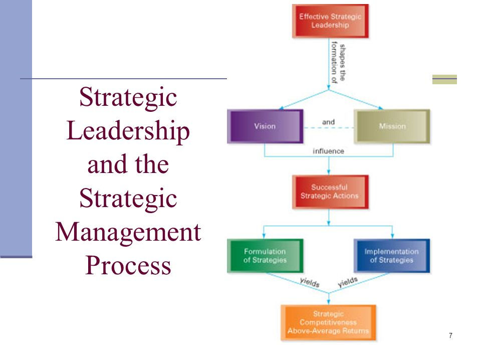 importance of top management in strategic General perception in the strategic management specifically strategic planning is an important part carried out by the top level or senior management of.