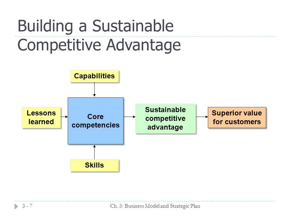 Designing a Competitive Business Model and Building a ...