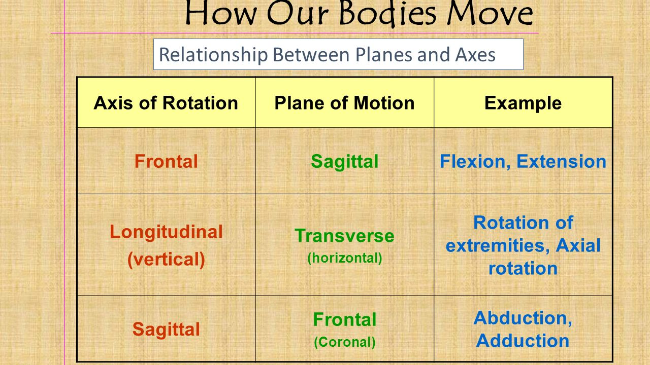 rotation of axis The rotation angle is defined to be positive for a rotation that is counterclockwise when viewed by an observer looking along the rotation axis towards the origin any arbitrary rotation can be composed of a combination of these three (euler's rotation theorem) .