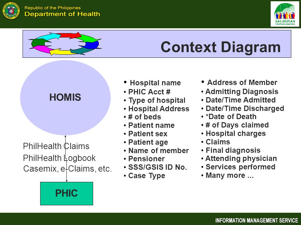 Context Diagram HOMIS Hospital name Address of Member PHIC