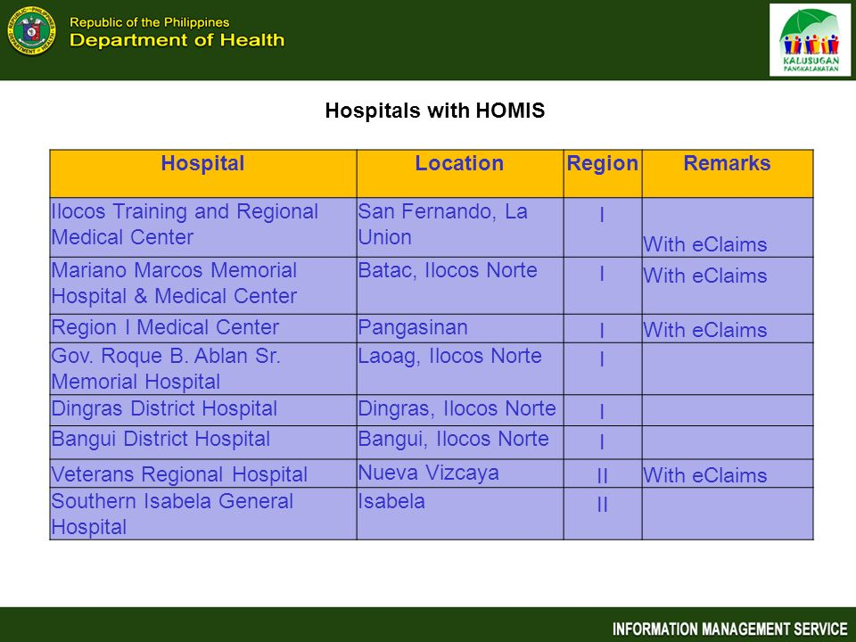 Hospitals with HOMIS Hospital. Location. Region. Remarks. Ilocos Training and Regional Medical Center.