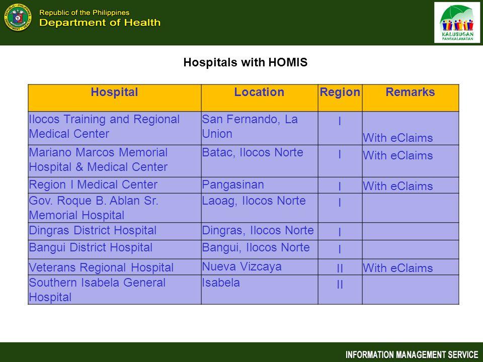 Hospitals with HOMIS Hospital. Location. Region. Remarks. Ilocos Training and Regional Medical Center.
