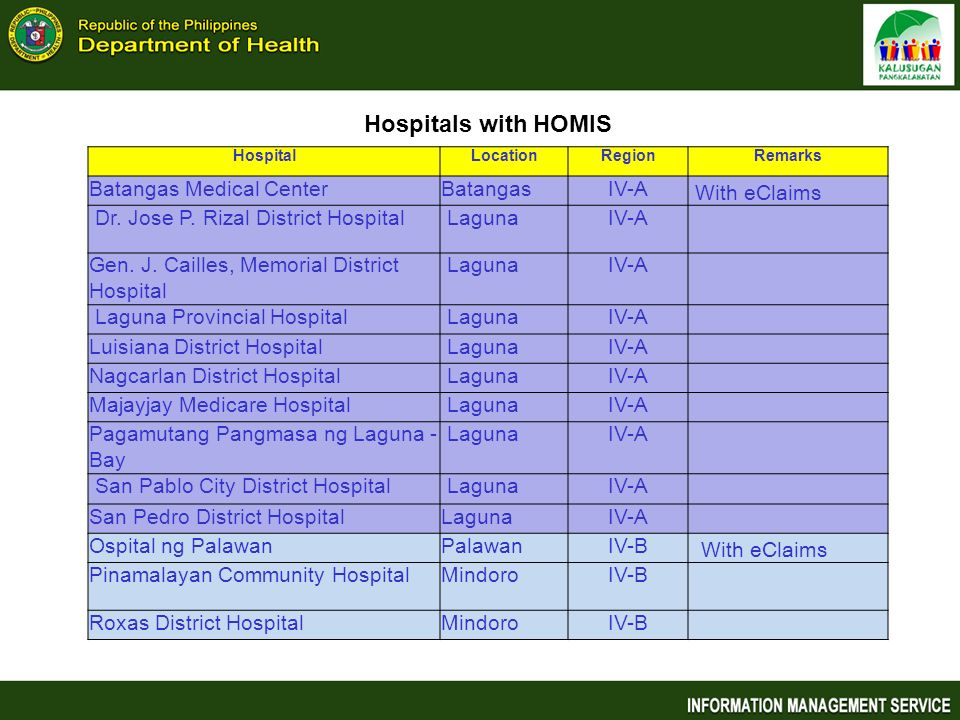 Hospitals with HOMIS Batangas Medical Center Batangas IV-A