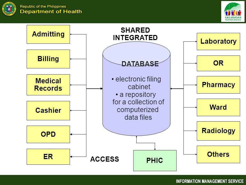 Admitting SHARED INTEGRATED. Laboratory. DATABASE. electronic filing. cabinet. a repository. for a collection of.