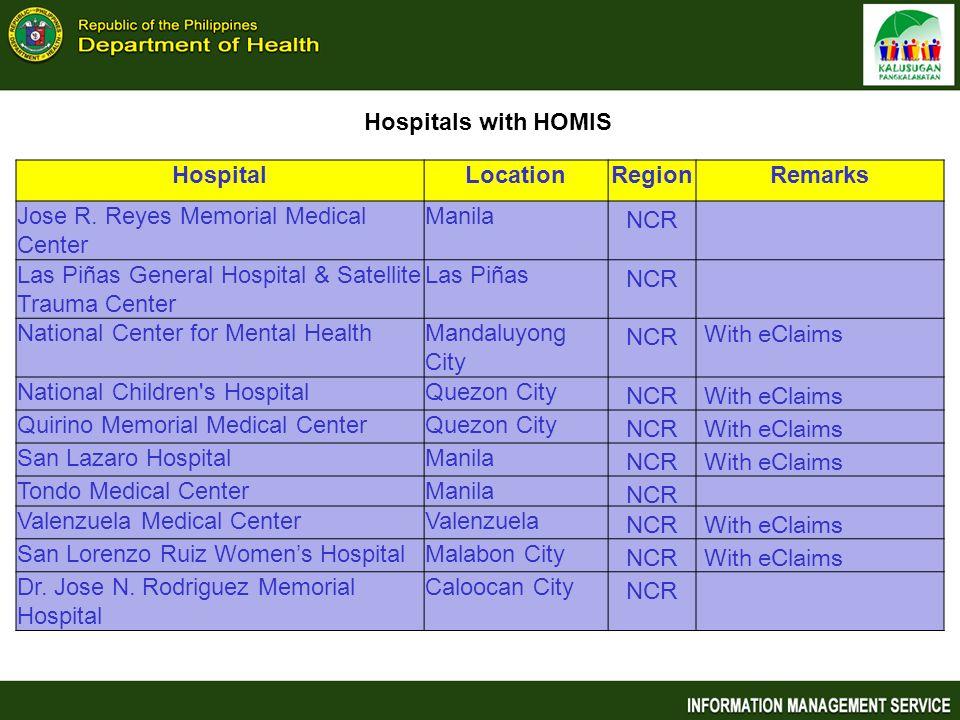 Hospitals with HOMIS Hospital. Location. Region. Remarks. Jose R. Reyes Memorial Medical Center.