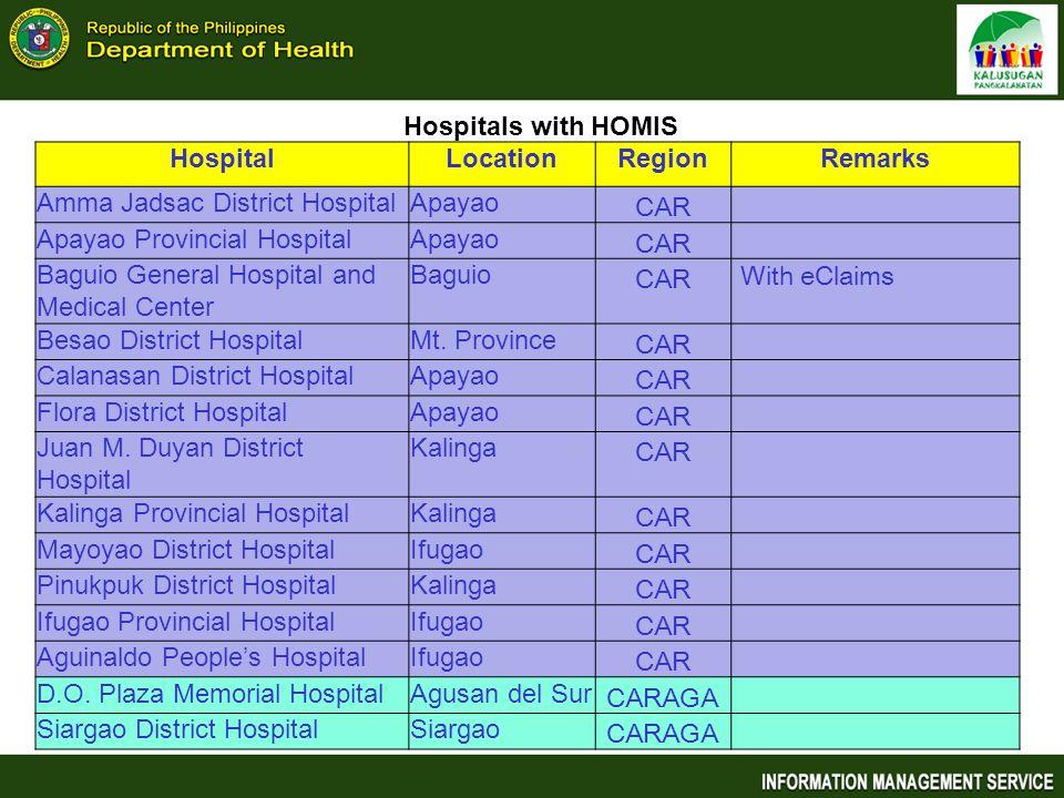 Hospitals with HOMIS Hospital. Location. Region. Remarks. Amma Jadsac District Hospital. Apayao.