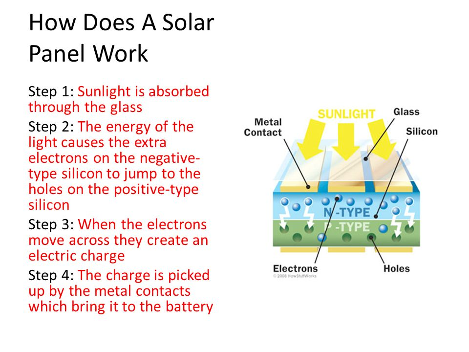 Sustainability solar power sustainability solar power ppt video how does a solar panel work sciox Choice Image