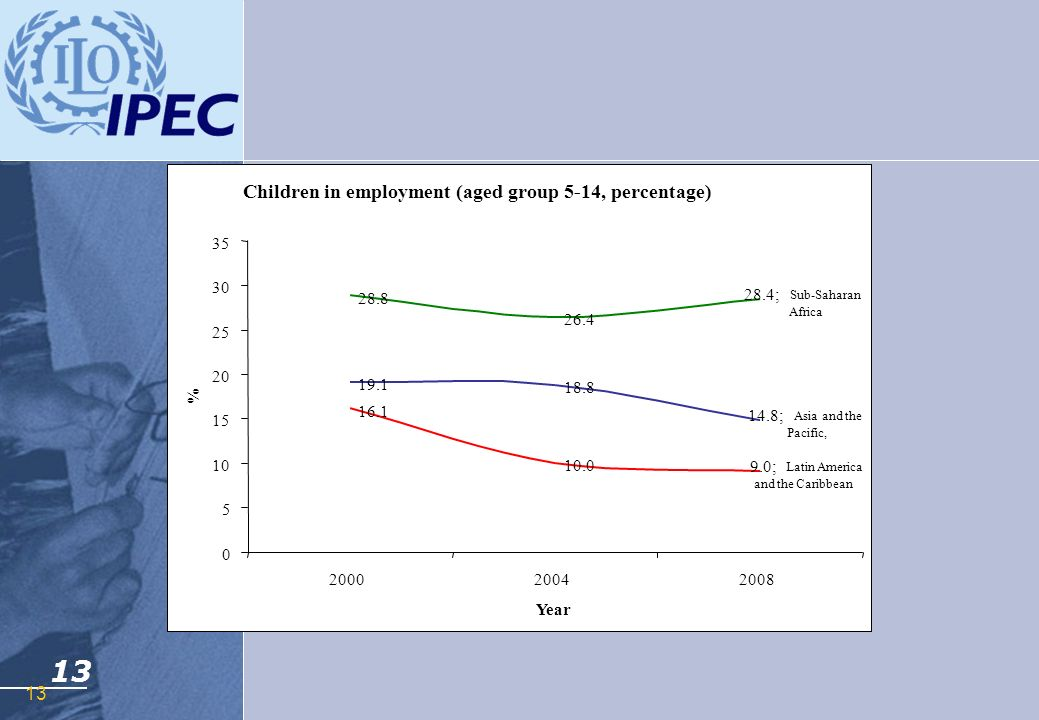 Children in employment (aged group 5-14, percentage)