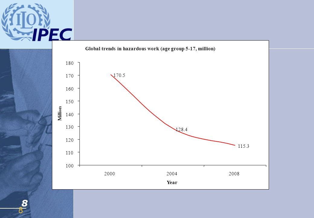 8 Global trends in hazardous work (age group 5-17, million) 180 170