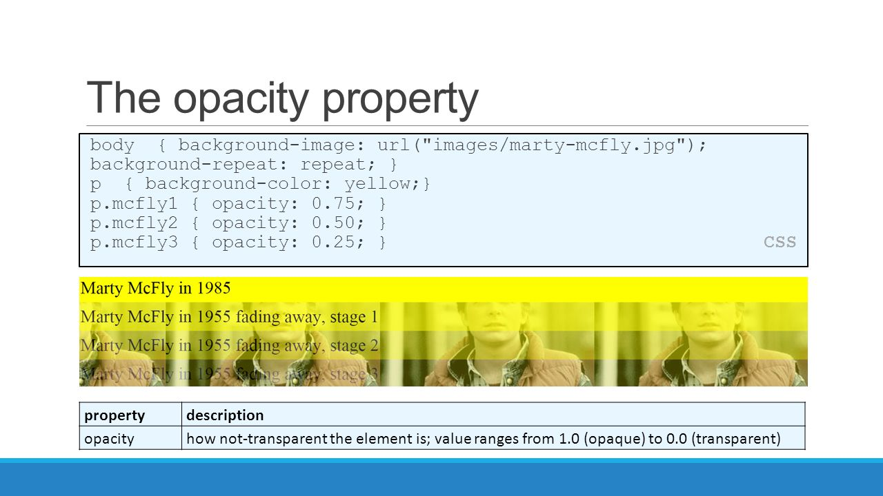 Background image visibility css - The Opacity Property