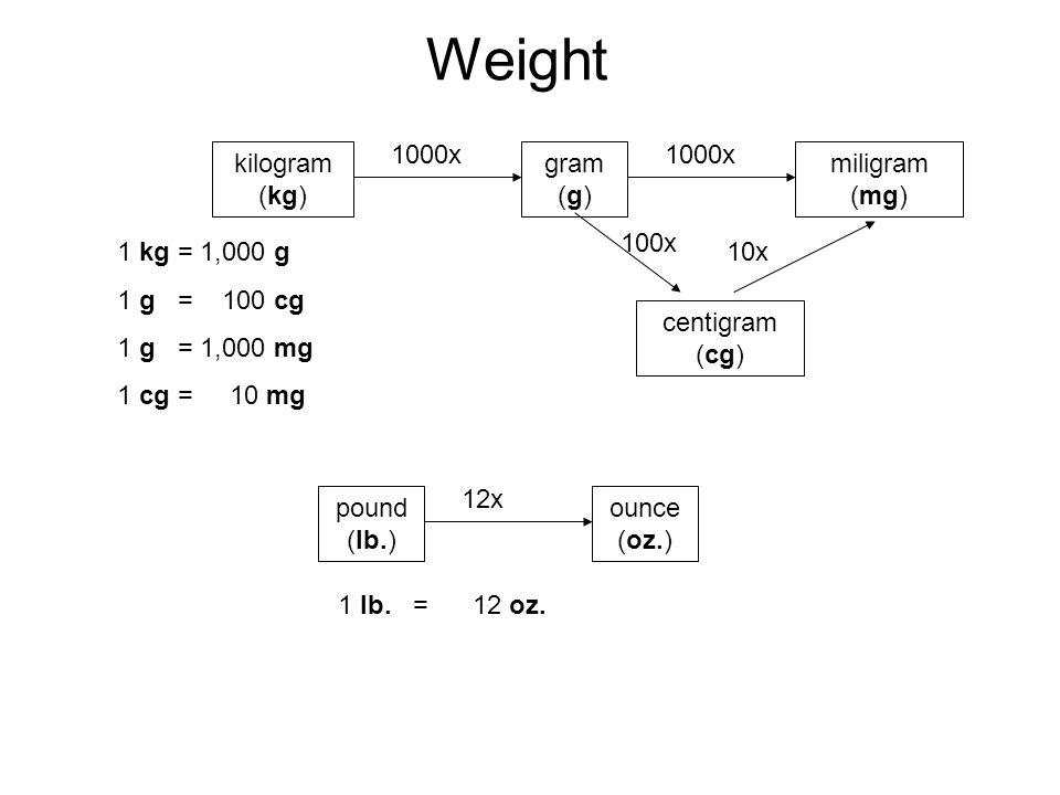 length 1000x 1000x kiloeter km liter m mililiter mm 100x ppt