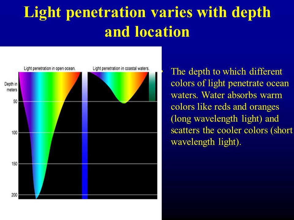 Light Penetration Water 68