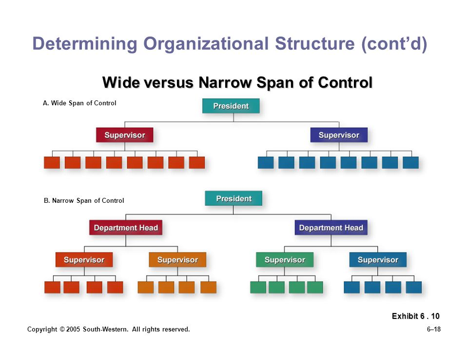 span of control at apple inc organizational structure Start studying intro to business chapter 7 learn the span of control d an organizational structure that utilizes the chain of command from a line.