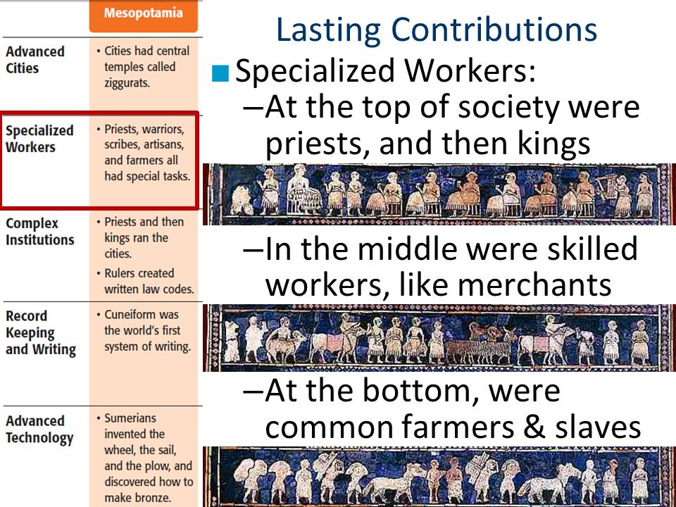 River valley civilizations ppt video online download lasting contributions sciox Choice Image