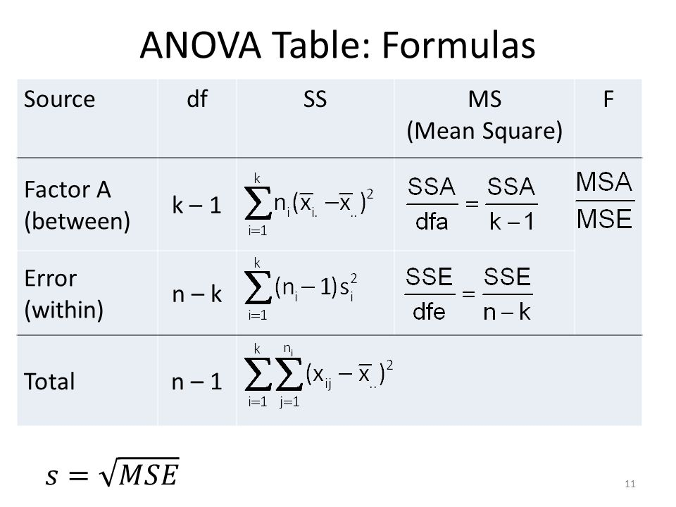 Chapter 11 the analysis of variance anova ppt video for 1 way anova table
