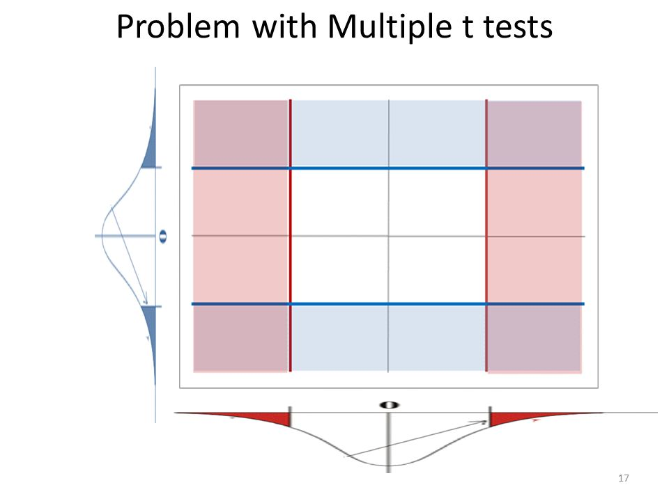 how to draw multimodal pairwise differences