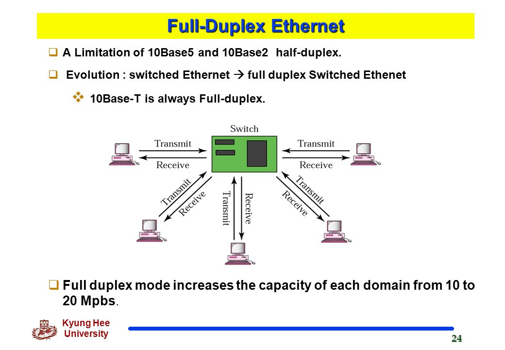 ethernet duplex and network Simplex, half duplex and full duplex are three kinds of communication channels  in telecommunications and computer networking.