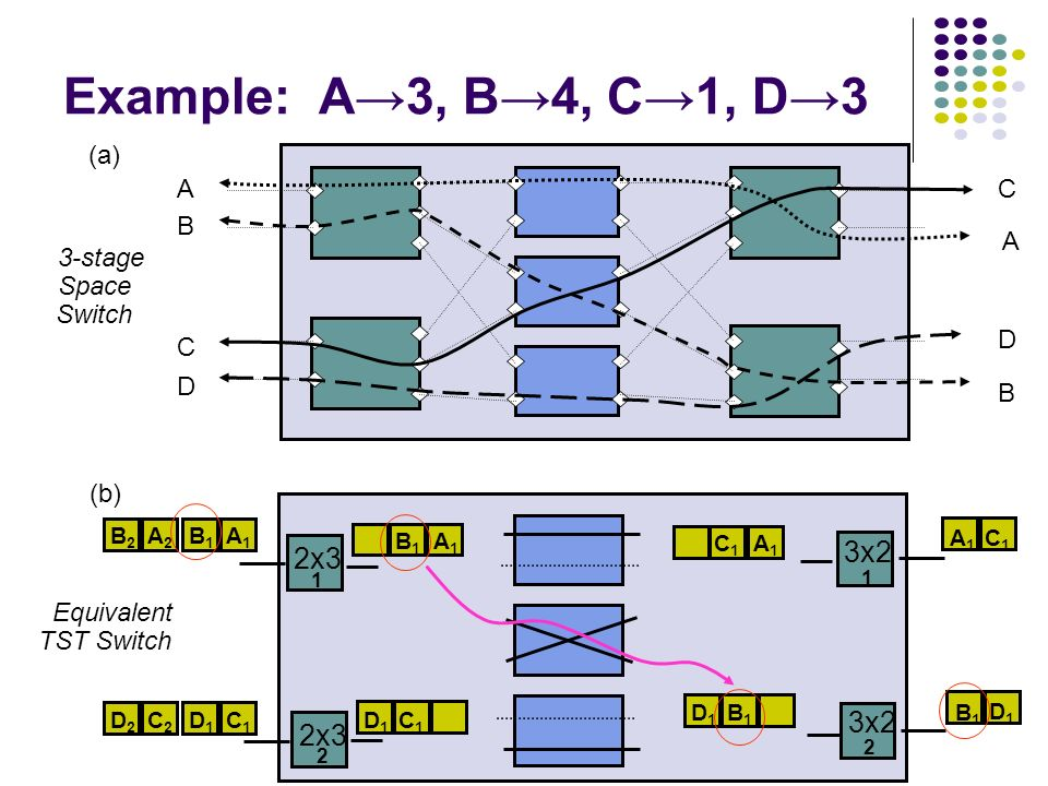 tst sts switching Exercise 2-3 two-dimensional switching exercise objective when you have completed this exercise, you will be familiar with two-dimensional switching discussion  (sts) and time-space-time (tst) architectures these digital switches provide maximum flexibility and efficiency.