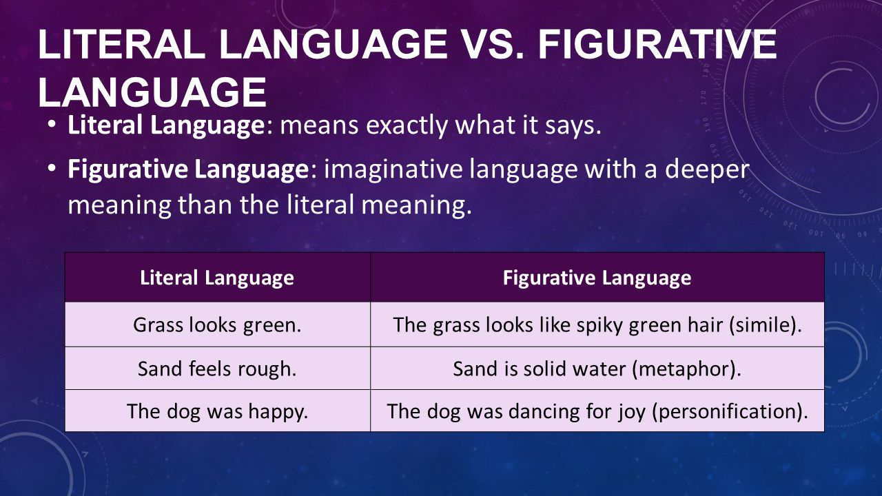 literal vs imaginative Literal vs figurative language literal language means exactly what it says, while figurative language uses similes, metaphors, hyperbole, and personification.