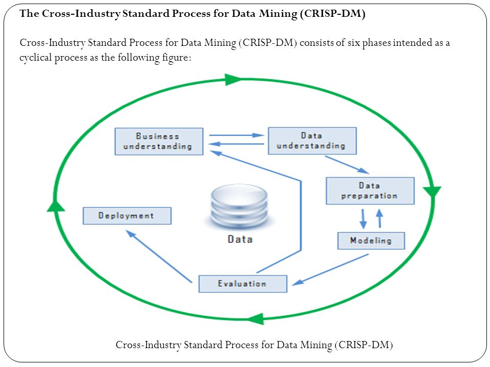 data mining automated procedures business Faulty data mining makes seeking of decisive of dozens of business leaders procedures used for handling incomplete data on two.