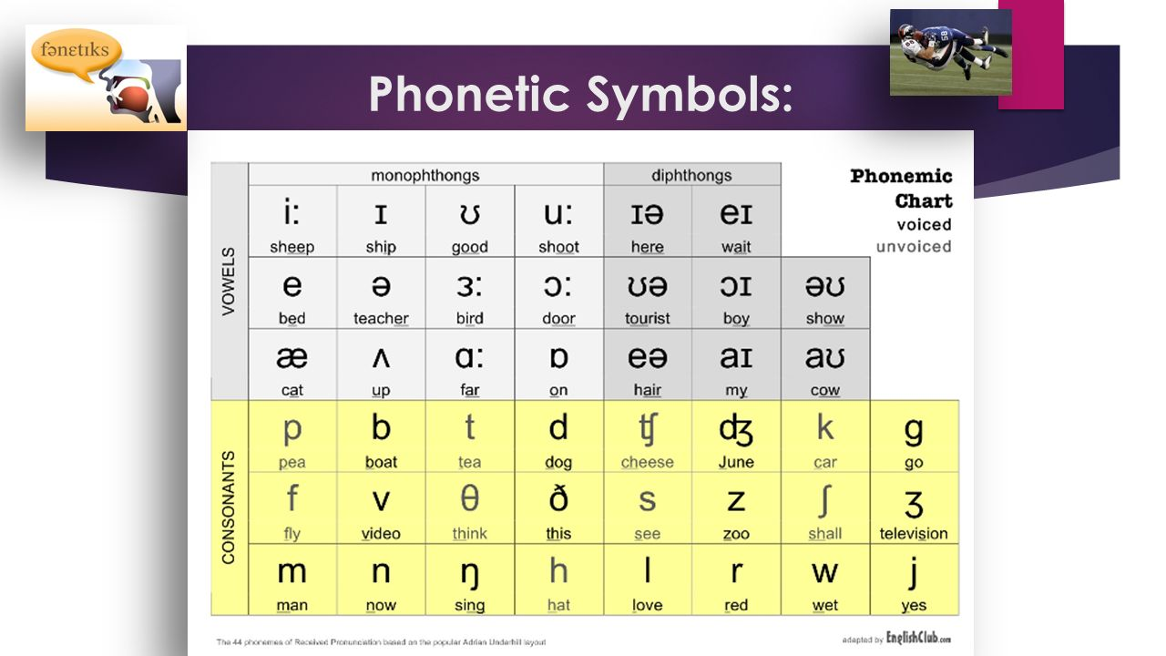 Presented by amy e lingenfelter ppt video online download 7 phonetic symbols biocorpaavc Choice Image