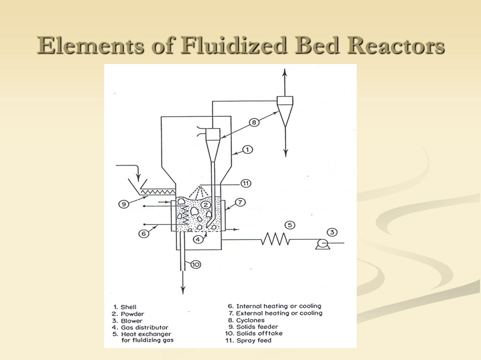 spouting mode fluidized bed