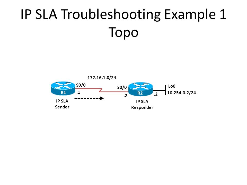 IP SLA Troubleshooting Example 1 Topo