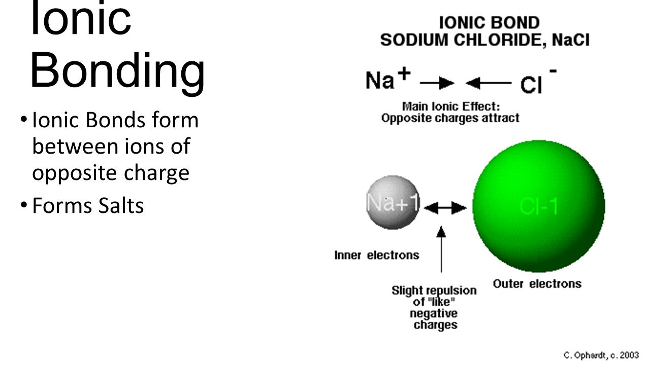 Ions and Ionic Compounds - ppt download