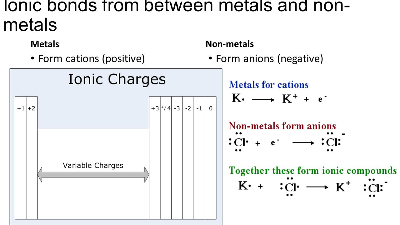 how to form ionic bonds These are two different elements with different properties when combined together, they form another compound  as one of the examples of ionic bonds.