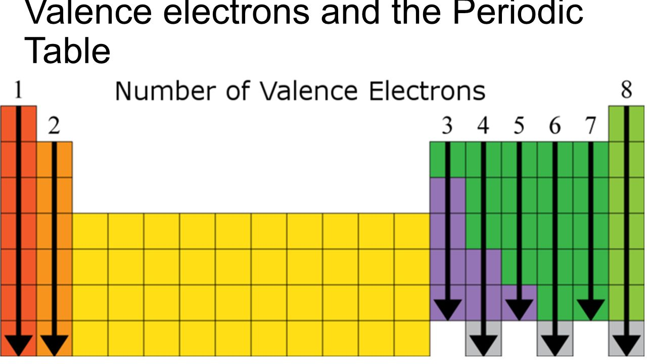 Ions and ionic compounds ppt download 4 valence electrons and the periodic table gamestrikefo Gallery