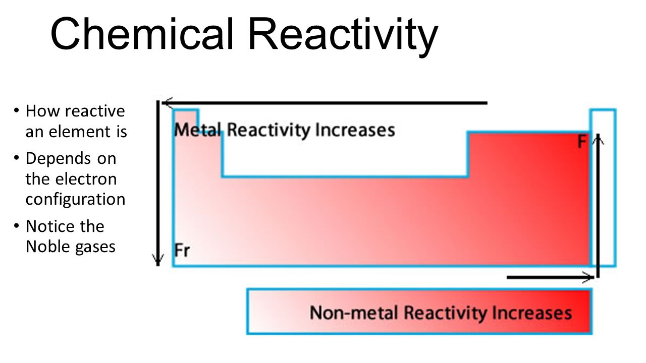 Periodic table and reactivity image collections periodic table chemical reactivity in periodic table images periodic table images ions and ionic compounds ppt download valence gamestrikefo Images