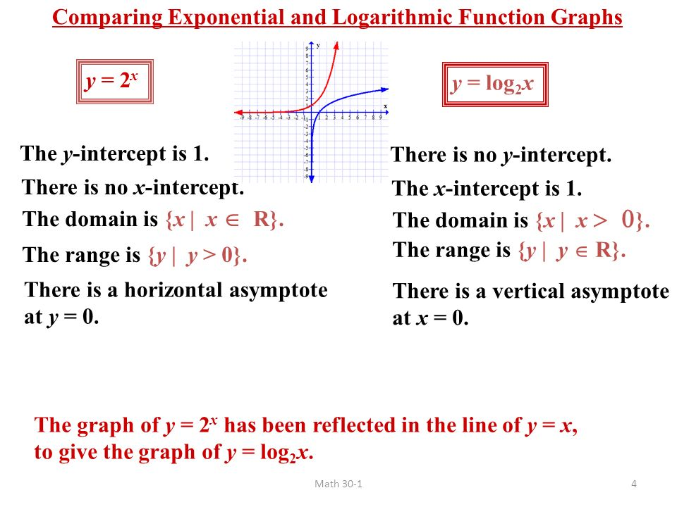 81 understanding logarithms ppt download comparing exponential and logarithmic function graphs ccuart Image collections