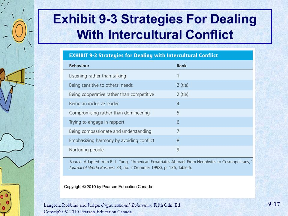 the intercultural conflict resolution education essay Students will explore the implications of culture in conflict and conflict resolution, and 5 students will develop skills in recognizing and resolving conflicts that are intercultural in.