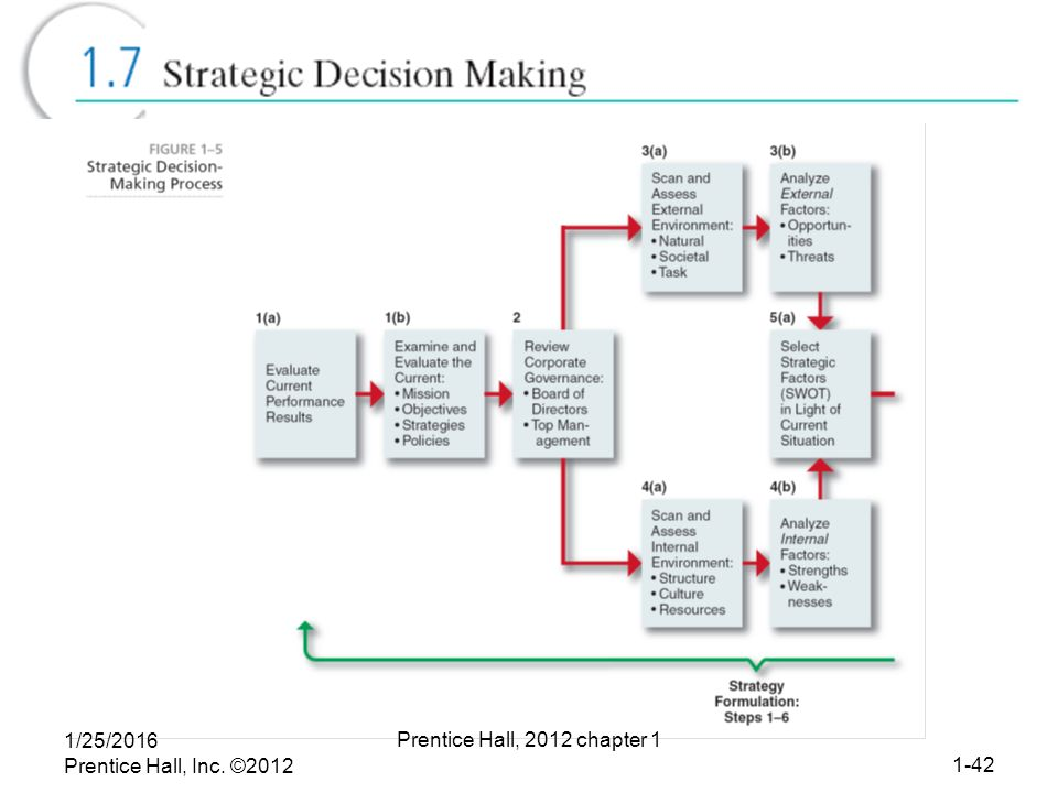 """1 why has strategic management become so important to today s corporations To meet these challenges, firms have become more sophisticated in the best   businesspeople today understand this  of change management, and 64  percent saw it as more critical than strategy or operating model  one common  aphorism in change management is """"you have to go slow to go fast."""