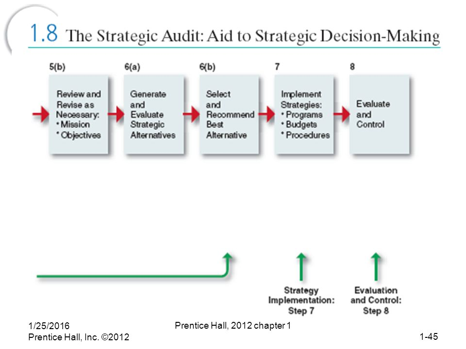 when is the planning modes of strategic decision making superior to the entrepreneurial and adaptive Strategic decision test-what is not an important characteristic of strategic decision-making -strategic  adaptive planning entrepreneurial  corporate strategy.