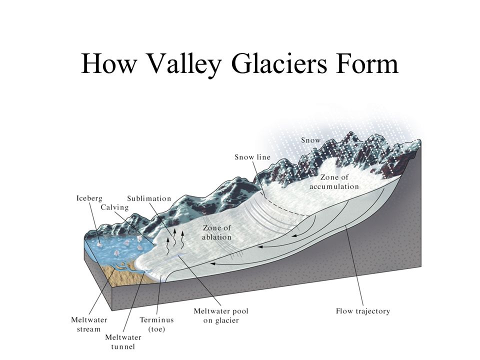 Glacial Landscapes. - ppt video online download