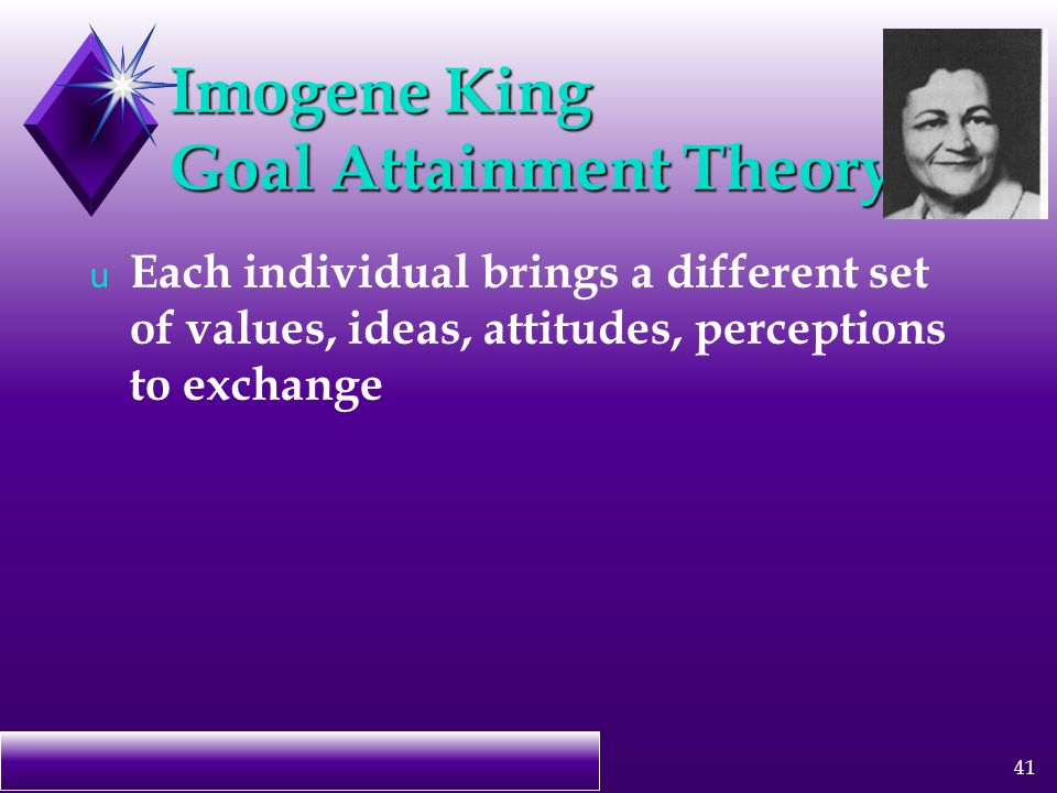 imogene king s theory of goal attainment Imogene king's model of goal attainment, while developed as a conceptual framework in 1960s, is still a viable concept for nurse educators (king, 1981 x king, 1981 king, ima theory for nursing: systems, concepts, process.
