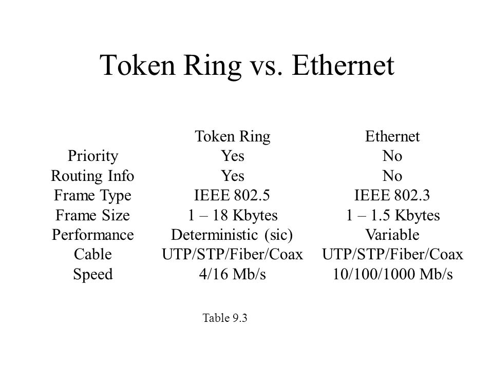 ethernet vs token ring Before we discuss about token ring and fddi, i would like to give you a little explanation about network topology network topology is an architecture how.