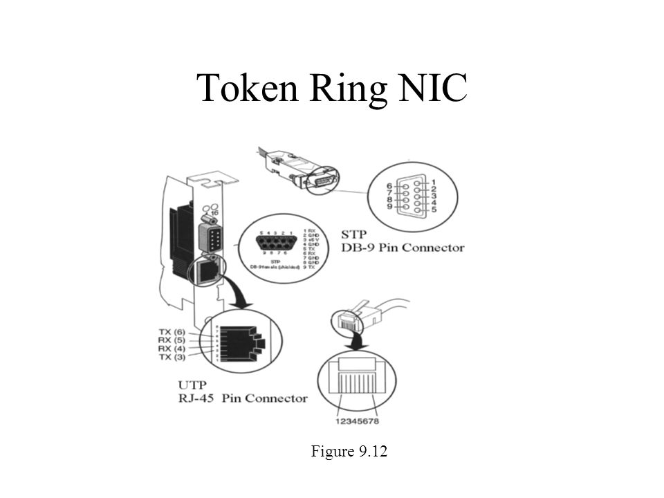 an analysis of token ring network Token ring the ieee 8024 and 8025 standards and the ibm token ring protocol (with which ieee 8025 is compatible) use token passing, an altogether different approach than csma/cd, for.