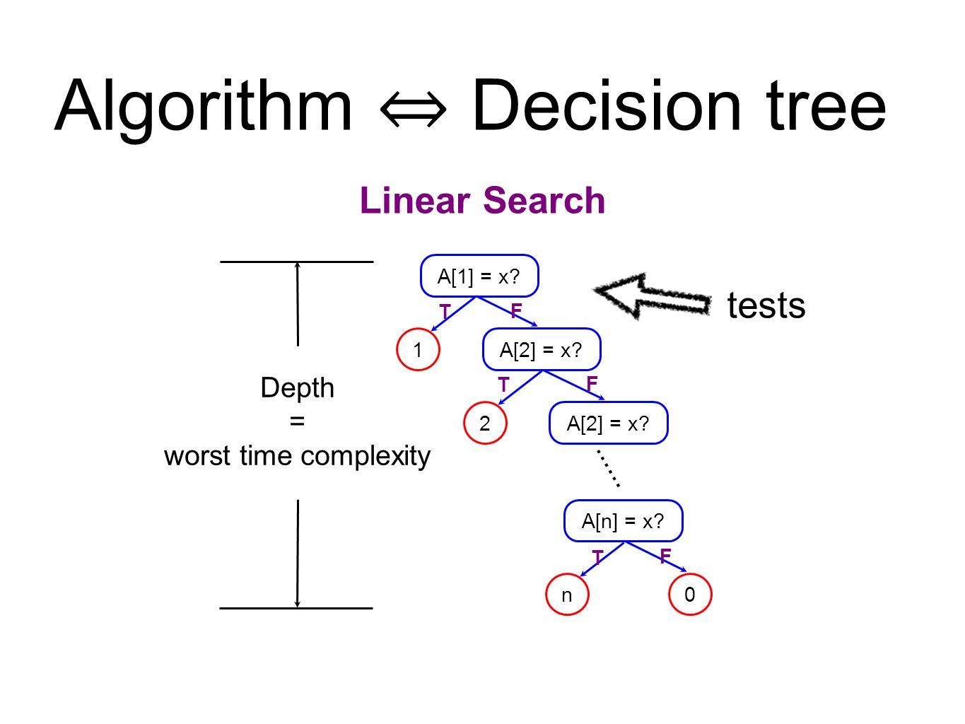 lecture 14 lower bounds decision tree model lineartime