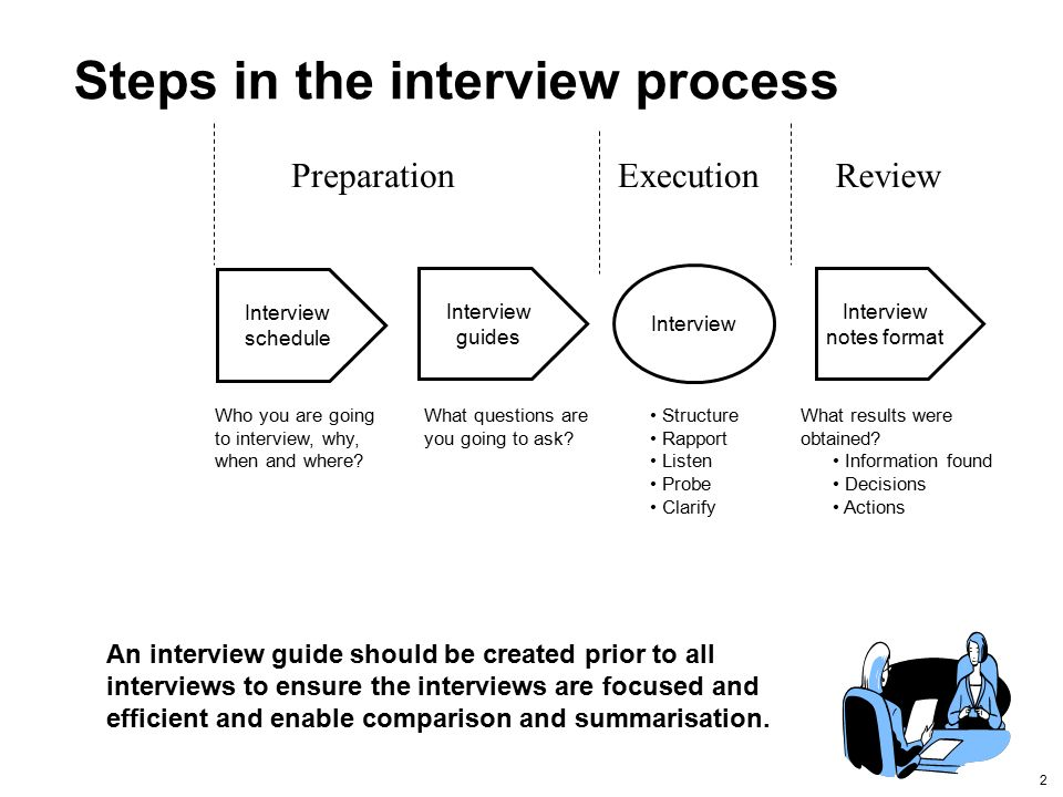 how to be successful in an interview for a job