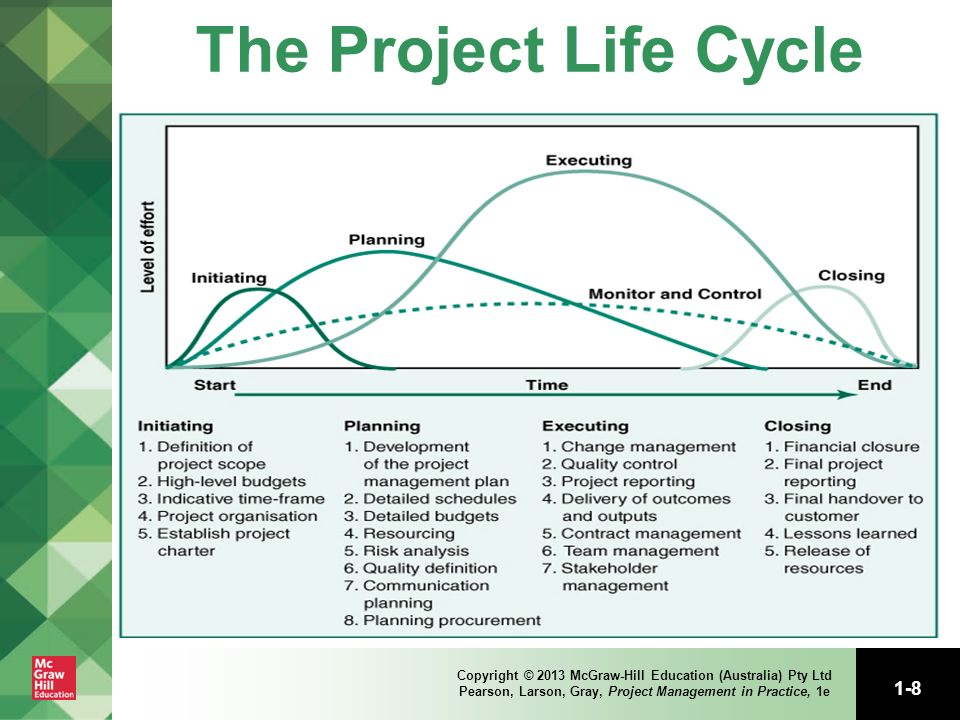 Modern Project Management Ppt Download